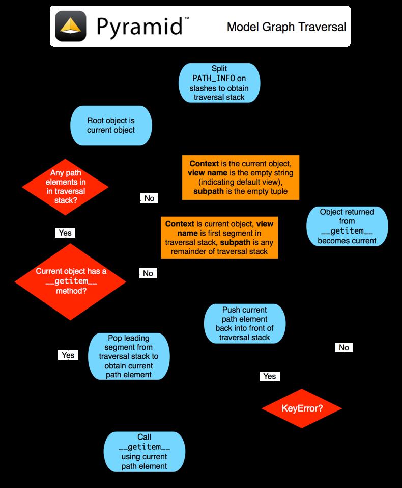 Traversal — The Pyramid Web Framework v1 10 4